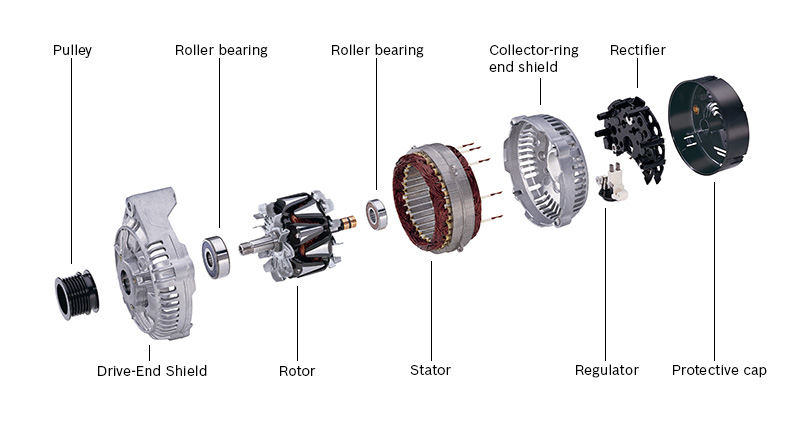 Understanding Alternator on brushless electric motor diagram